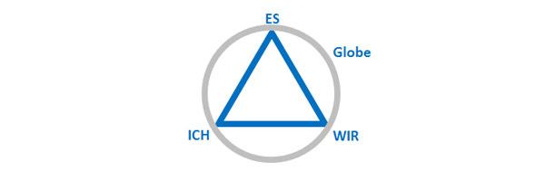 Dynamische Balance im 4-Faktoren Modell